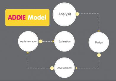 รูปแบบการเรียนการสอน ADDIE